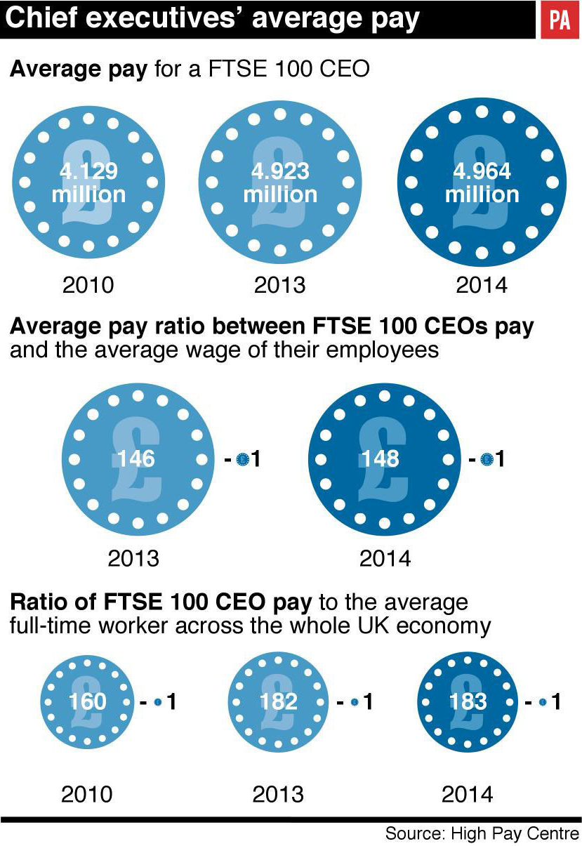 A graphic showing comparisons between pay of average workers and CEOs