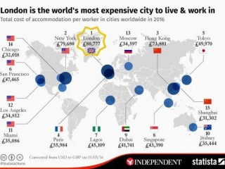Chart showing the world's most expensive cities