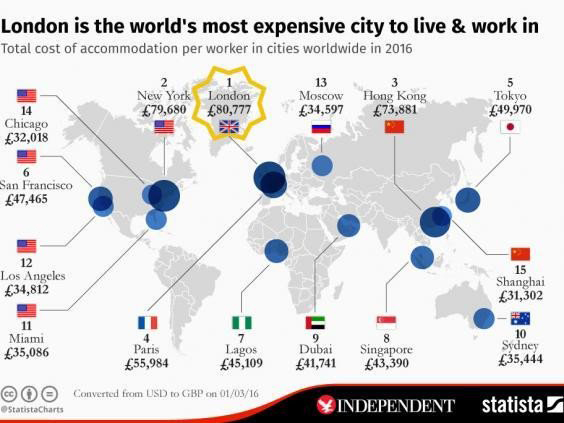 London Costs The Earth Mobile Money On The Up What Just