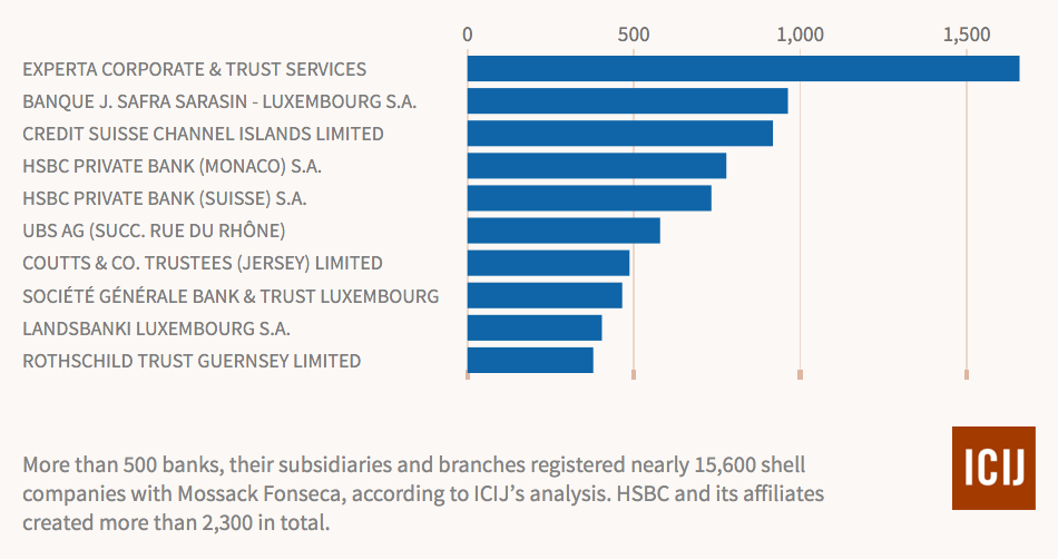 Graph showing the top 10 banks involved in setting up shell companies