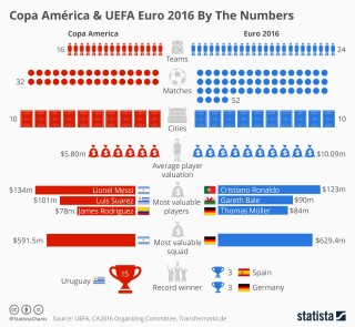 Copa America and Euro 2016 in numbers