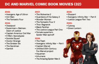 Forthcoming DC and Marvel movies