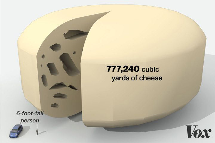 Surplus cheese