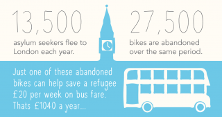 Graphic explaining the Bike Project
