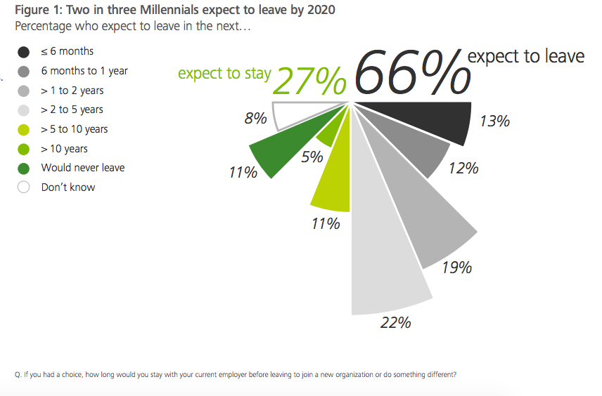 Chart showing percentage millennials who plan to leave their current employer