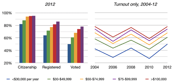 Graph showing voter turnout by income