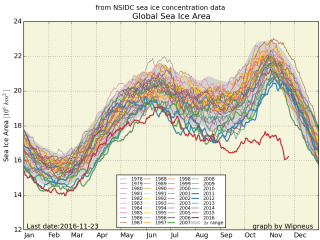 Graph showing decline of sea ice this year