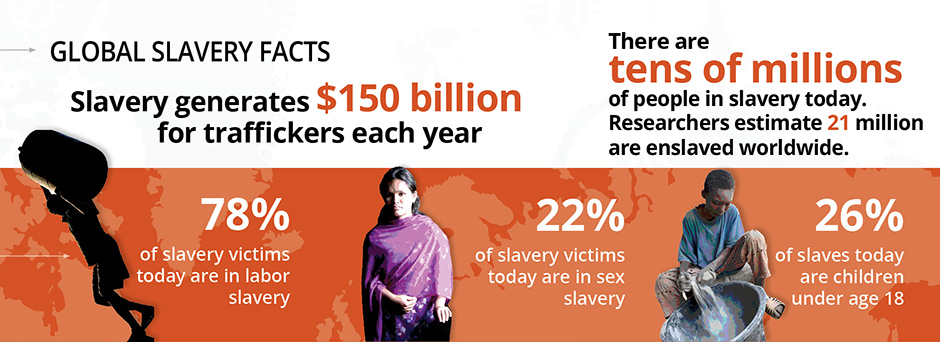 Infographic about modern slavery
