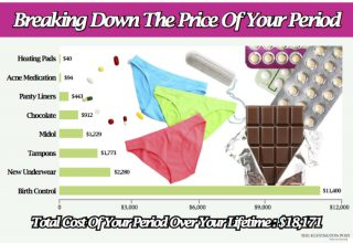 Chart showing cost of periods
