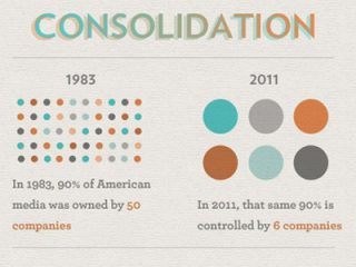 Chart showing consolidation of US media