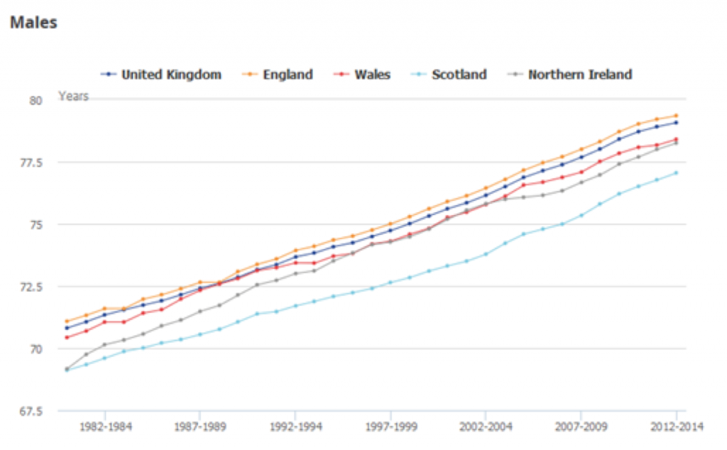 NHS ONS graph on ageing population