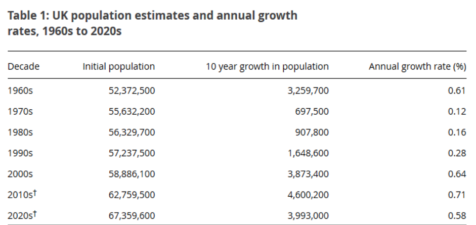 UK population and growth statistics, 1960 – 2015.