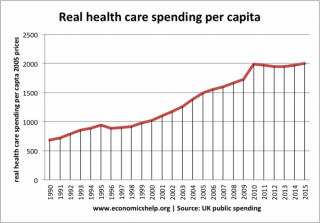 Health care spending as % of GDP
