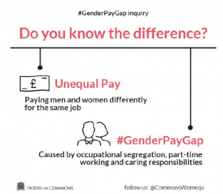 Equal pay vs Pay gap