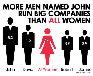 Men Called John Vs Women On Boards