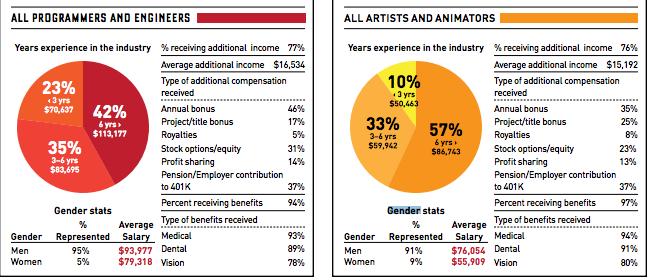 Pay Gap gaming industry