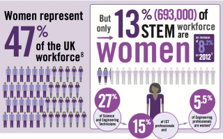 Women in STEM report, Institute of Engineering and Technology.