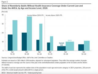 AHCA insurance