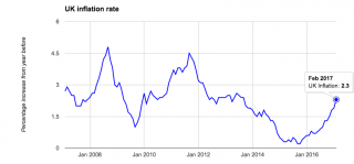 Graph – UK inflation rate over time