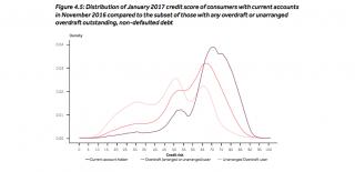 FCA graph 2
