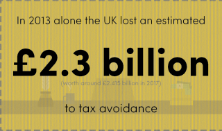 Tax avoidance infographic