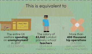 Tax avoidance infographic
