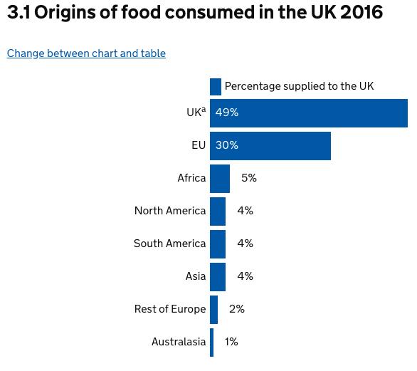 Food imports UK